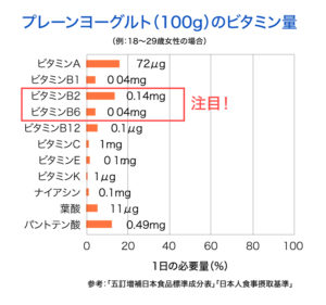 ヨーグルトに含まれるビタミンの量